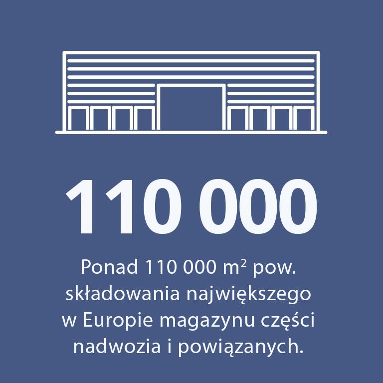 Polcar, największy w Europie magazyn dostosowany do przechowywania części nadwozia (o dużych gabarytach i podatnych na uszkodzenia)