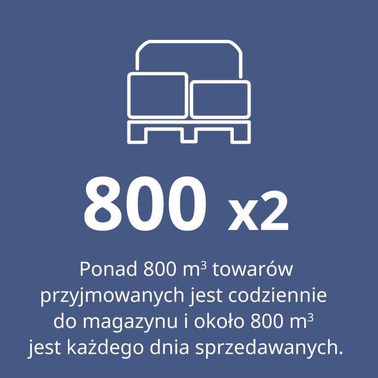 Polcar, ponad 600 m3 towarów sprzedawanych dziennie